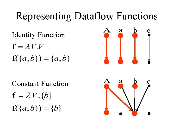 Representing Dataflow Functions Identity Function Constant Function a b c
