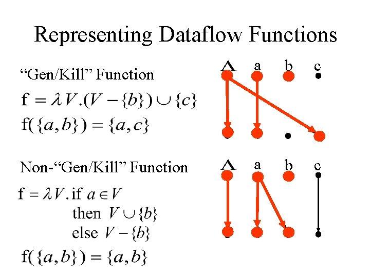 "Representing Dataflow Functions ""Gen/Kill"" Function Non-""Gen/Kill"" Function a b c"