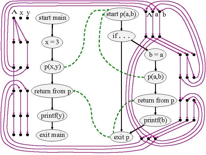 x y start main x=3 start p(a, b) if. a b . . b=a