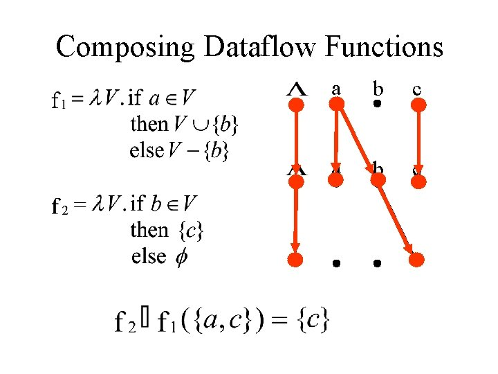 Composing Dataflow Functions a b c