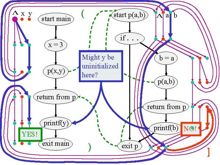 x y start main ( start p(a, b) if. x=3 p(x, y) a b