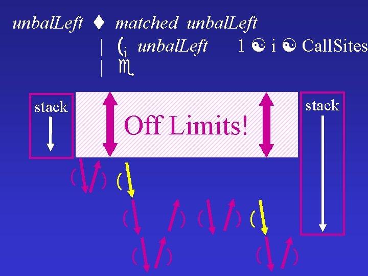 unbal. Left | | matched unbal. Left (i unbal. Left 1 i Call. Sites