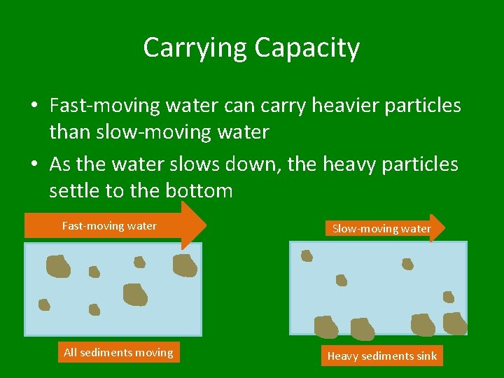 Carrying Capacity • Fast-moving water can carry heavier particles than slow-moving water • As