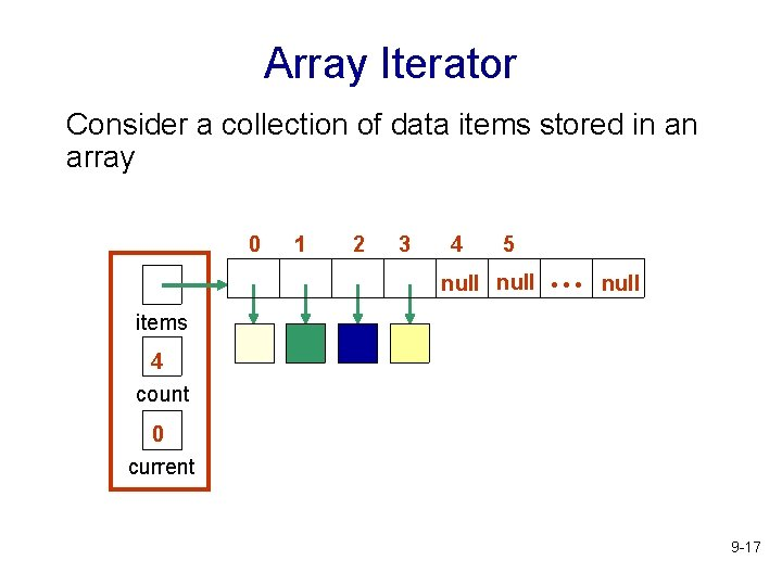 Array Iterator Consider a collection of data items stored in an array 0 1