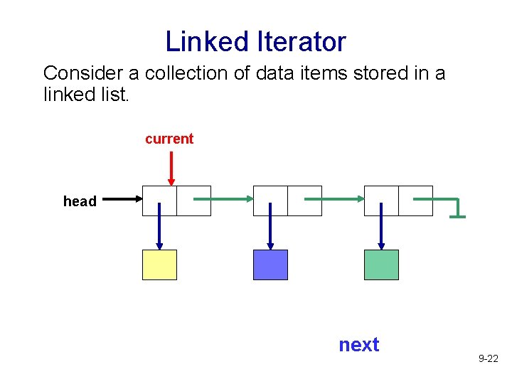 Linked Iterator Consider a collection of data items stored in a linked list. current