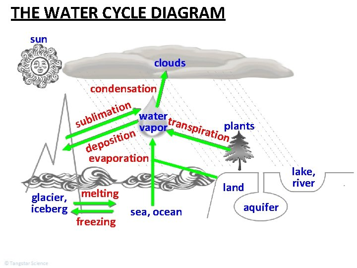 The Water Cycle Concepts Covered In This Lesson