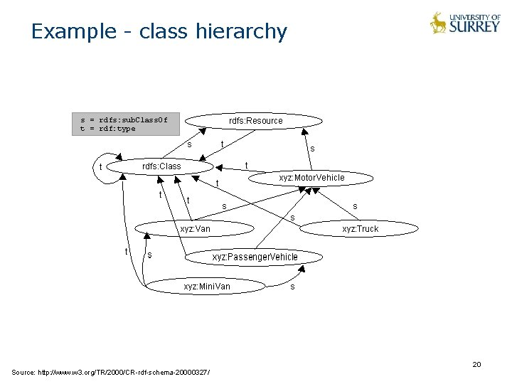 Example - class hierarchy Source: http: //www. w 3. org/TR/2000/CR-rdf-schema-20000327/ 20