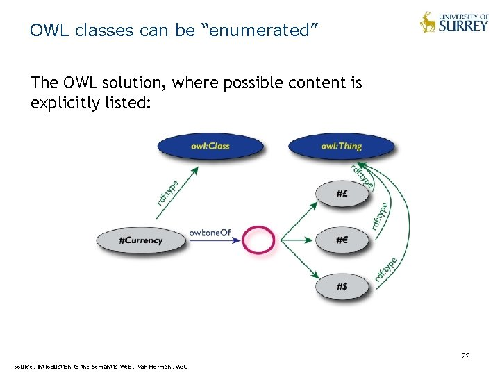 """OWL classes can be """"enumerated"""" The OWL solution, where possible content is explicitly listed:"""