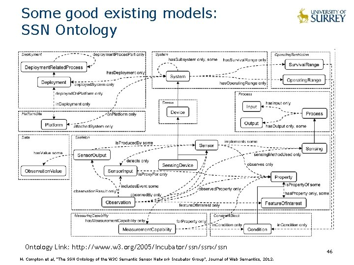Some good existing models: SSN Ontology Link: http: //www. w 3. org/2005/Incubator/ssnx/ssn M. Compton