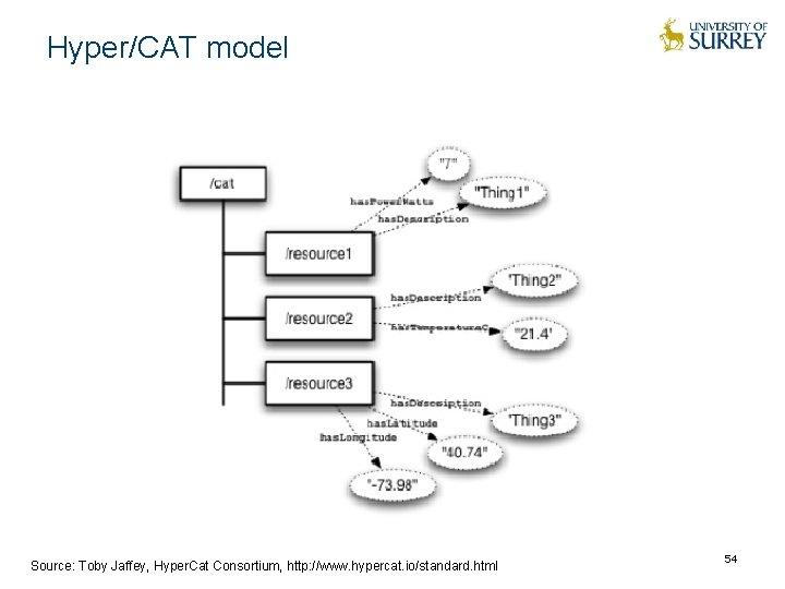 Hyper/CAT model Source: Toby Jaffey, Hyper. Cat Consortium, http: //www. hypercat. io/standard. html 54