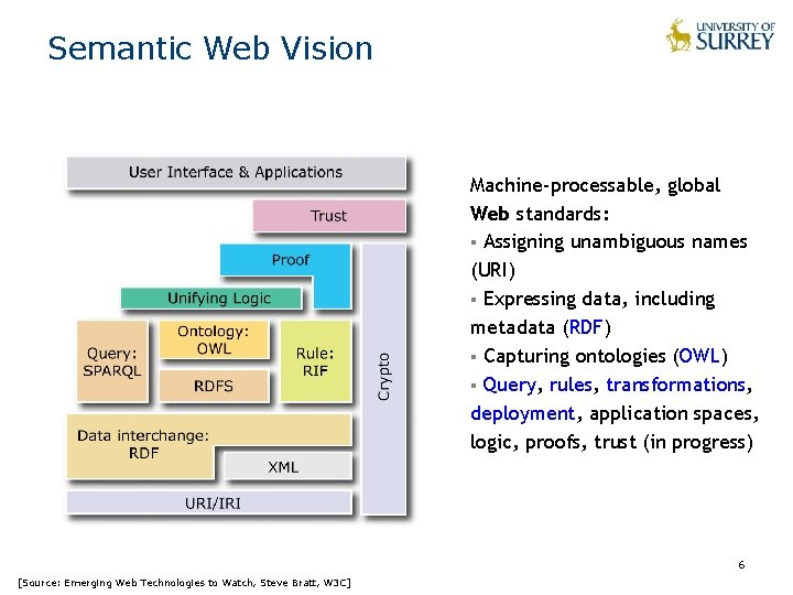 Semantic Web Vision Machine-processable, global Web standards: § Assigning unambiguous names (URI) § Expressing
