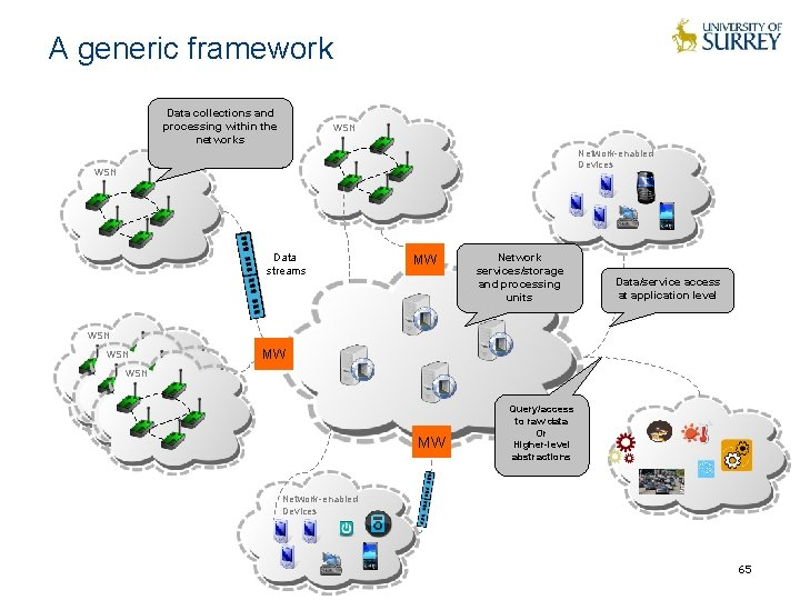 A generic framework Data collections and processing within the networks WSN Network-enabled Devices WSN