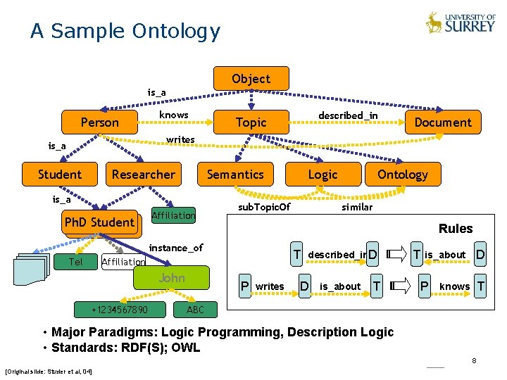 A Sample Ontology Object is_a Person knows described_in Topic Document writes is_a Student Researcher