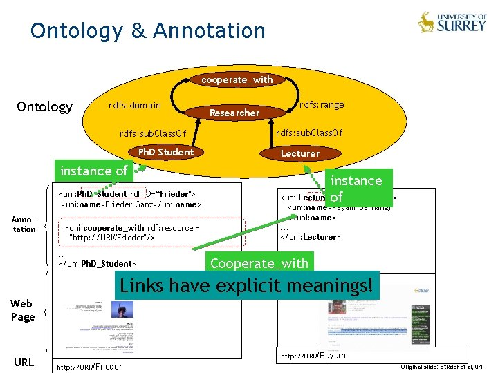 Ontology & Annotation cooperate_with Ontology rdfs: domain Researcher rdfs: sub. Class. Of Ph. D