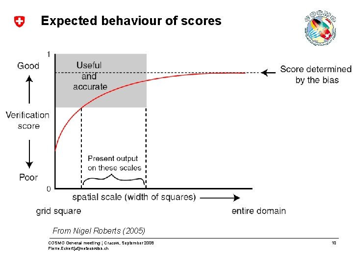 Expected behaviour of scores From Nigel Roberts (2005) COSMO General meeting ¦ Cracow, September