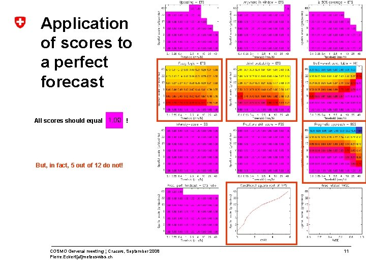 Application of scores to a perfect forecast All scores should equal ! But, in