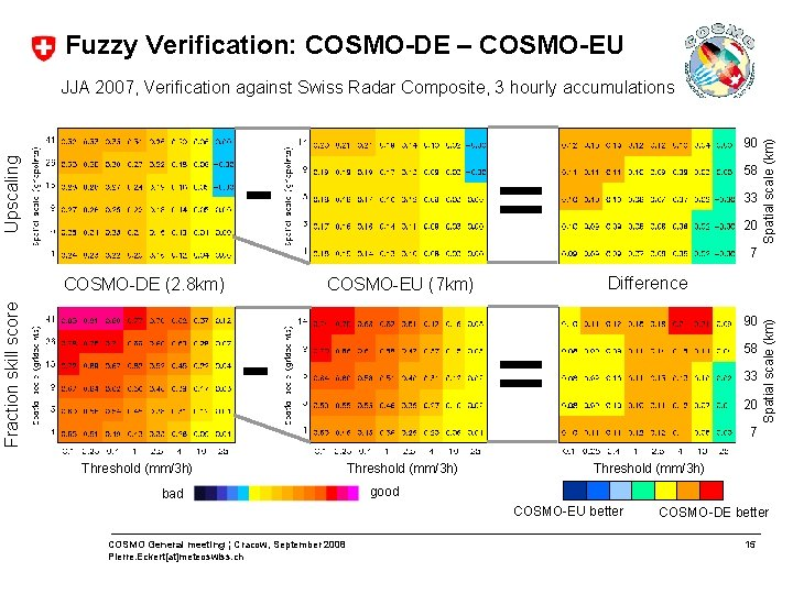 Fuzzy Verification: COSMO-DE – COSMO-EU 90 Fraction skill score COSMO-DE (2. 8 km) =