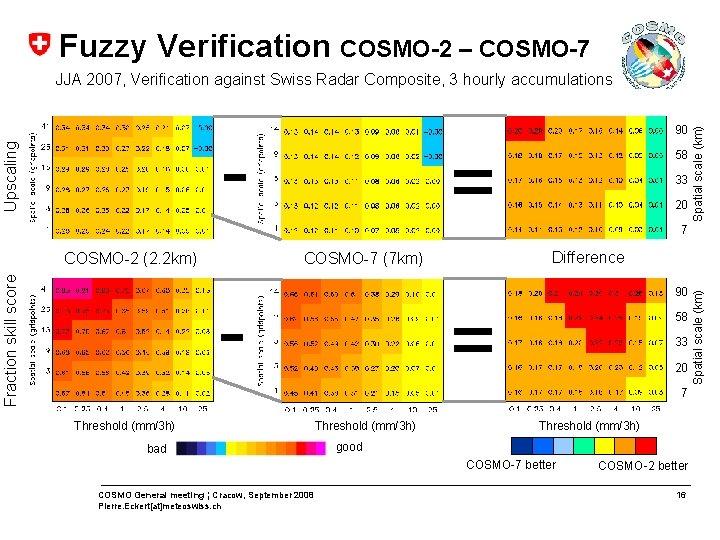 Fuzzy Verification COSMO-2 – COSMO-7 90 Fraction skill score COSMO-2 (2. 2 km) =