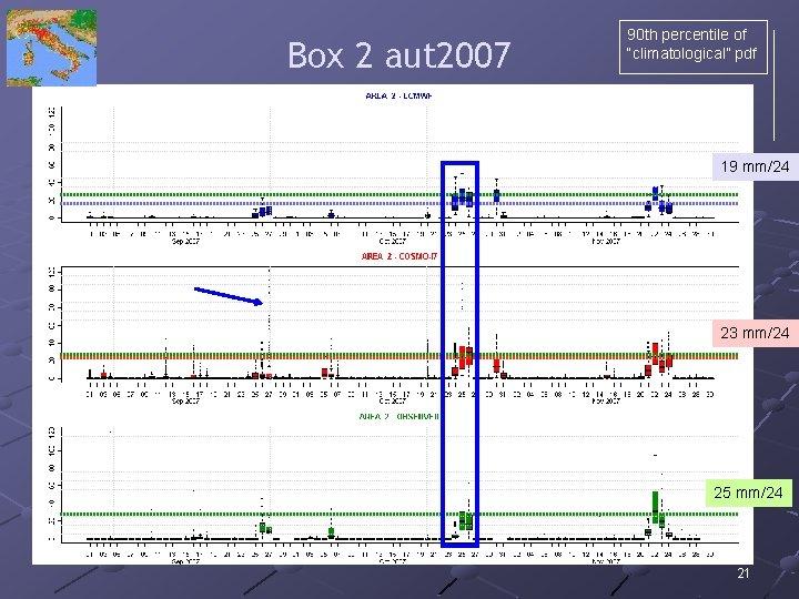 "Box 2 aut 2007 90 th percentile of ""climatological"" pdf 19 mm/24 23 mm/24"