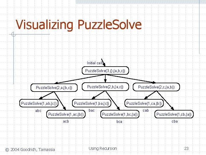 Visualizing Puzzle. Solve Initial call Puzzle. Solve(3, (), {a, b, c}) Puzzle. Solve(2, b,