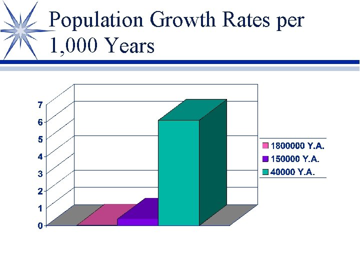 Population Growth Rates per 1, 000 Years