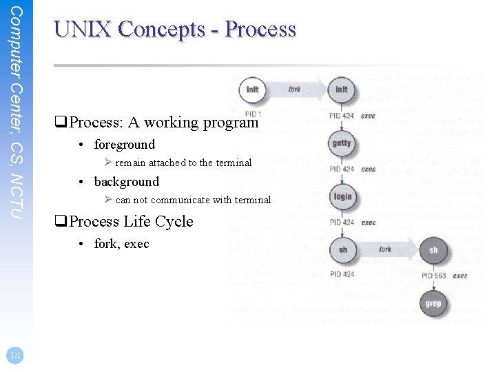 Computer Center, CS, NCTU UNIX Concepts - Process q. Process: A working program •