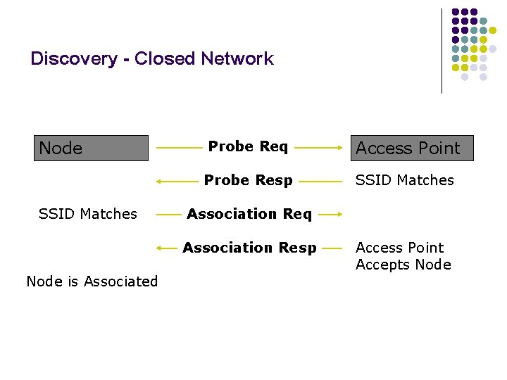 Discovery - Closed Network Node SSID Matches Probe Req Access Point Probe Resp SSID