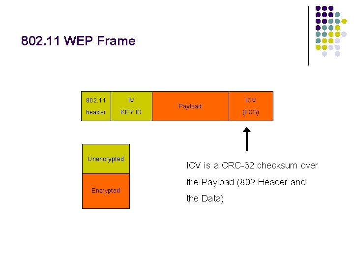 802. 11 WEP Frame 802. 11 header IV KEY ID Unencrypted Encrypted Payload ICV