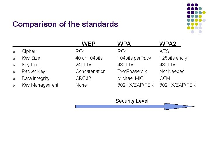 Comparison of the standards WEP Cipher Key Size Key Life Packet Key Data Integrity
