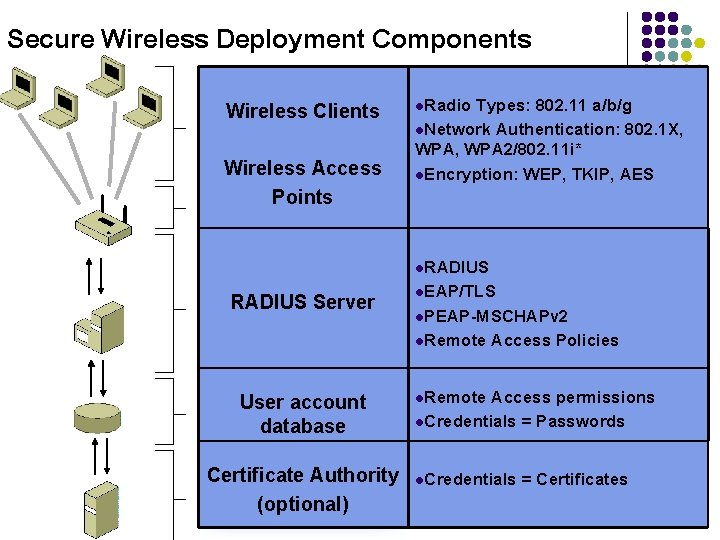 Secure Wireless Deployment Components Wireless Clients Wireless Access Points l. Radio Types: 802. 11