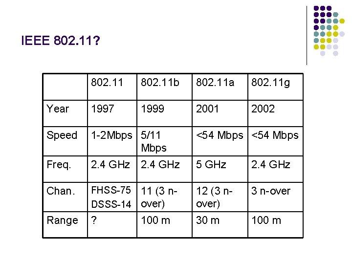 IEEE 802. 11? 802. 11 b 802. 11 a 802. 11 g Year 1997