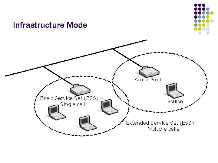 Infrastructure Mode Access Point Basic Service Set (BSS) – Single cell Station Extended Service