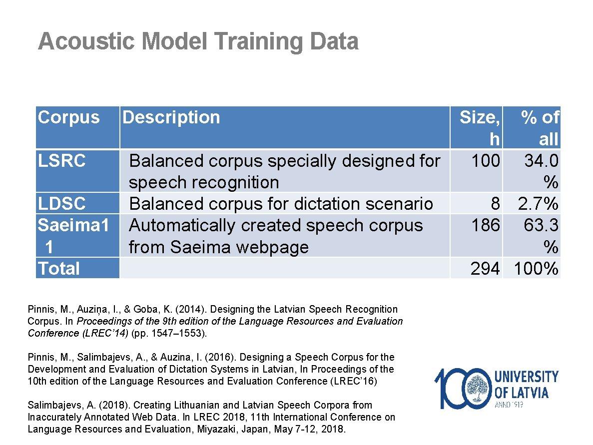 Acoustic Model Training Data Corpus LSRC LDSC Saeima 1 1 Total Description Size, %