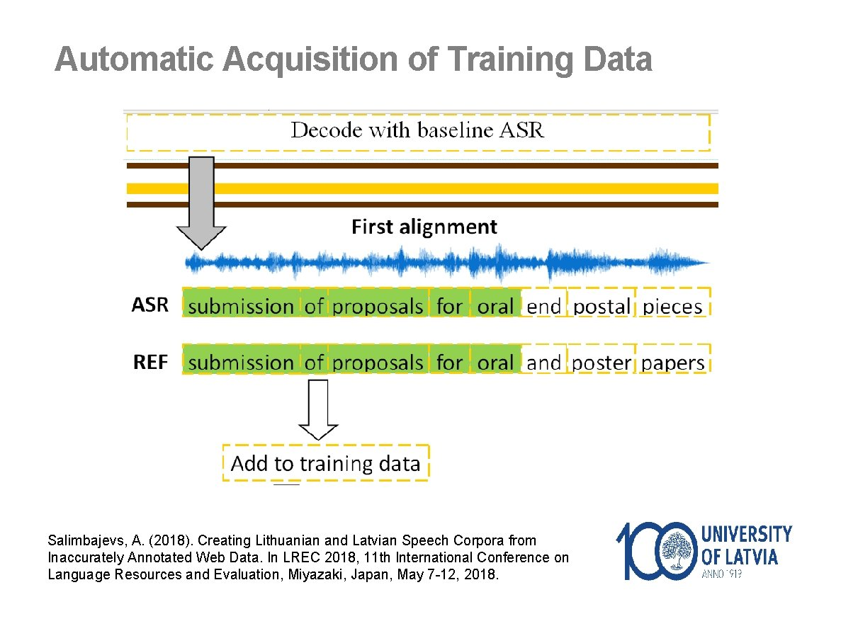 Automatic Acquisition of Training Data Salimbajevs, A. (2018). Creating Lithuanian and Latvian Speech Corpora