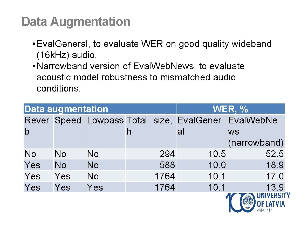 Data Augmentation • Eval. General, to evaluate WER on good quality wideband (16 k.