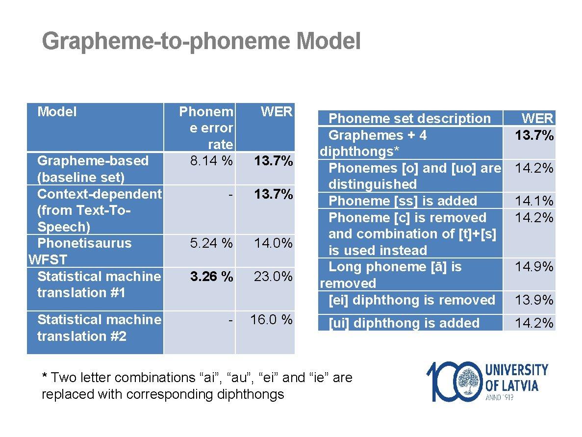 Grapheme-to-phoneme Model Grapheme-based (baseline set) Context-dependent (from Text-To. Speech) Phonetisaurus WFST Statistical machine translation