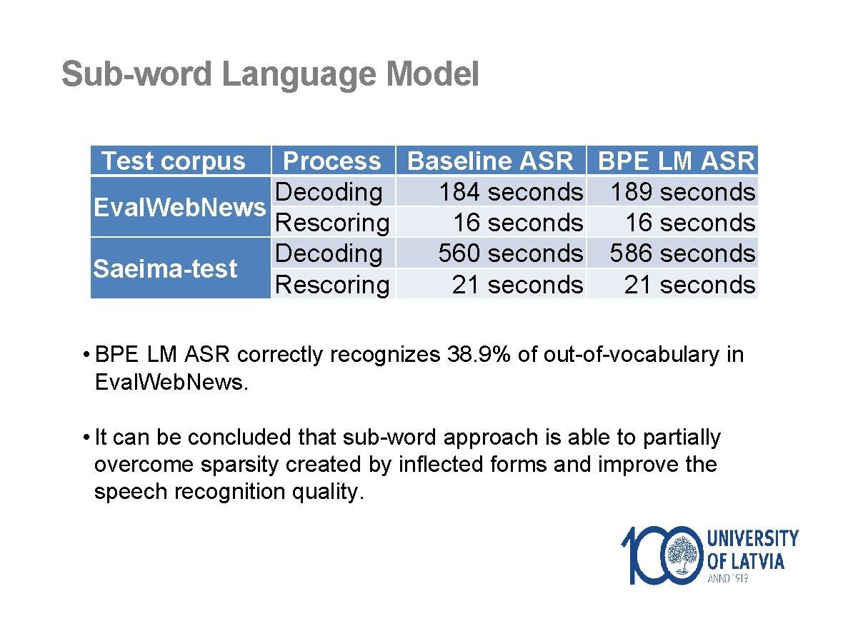 Sub-word Language Model Test corpus Process Baseline ASR BPE LM ASR Decoding 184 seconds