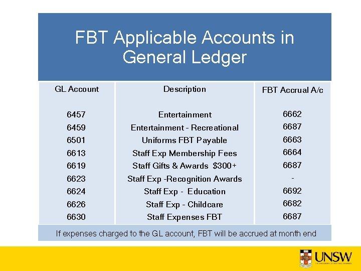 FBT Applicable Accounts in General Ledger GL Account Description FBT Accrual A/c 6457 6459