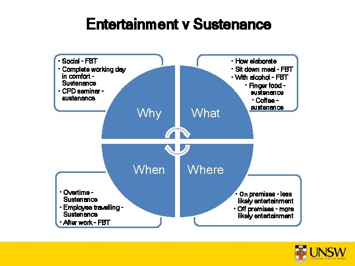 Entertainment v Sustenance • Social – FBT • Complete working day in comfort –