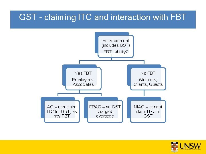 GST - claiming ITC and interaction with FBT Entertainment (includes GST) FBT liability? Yes