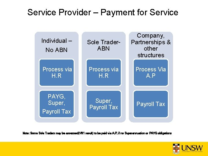 Service Provider – Payment for Service Individual – No ABN Sole Trader. ABN Company,