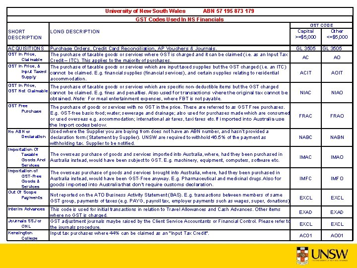 University of New South Wales ABN 57 195 873 179 GST Codes Used In