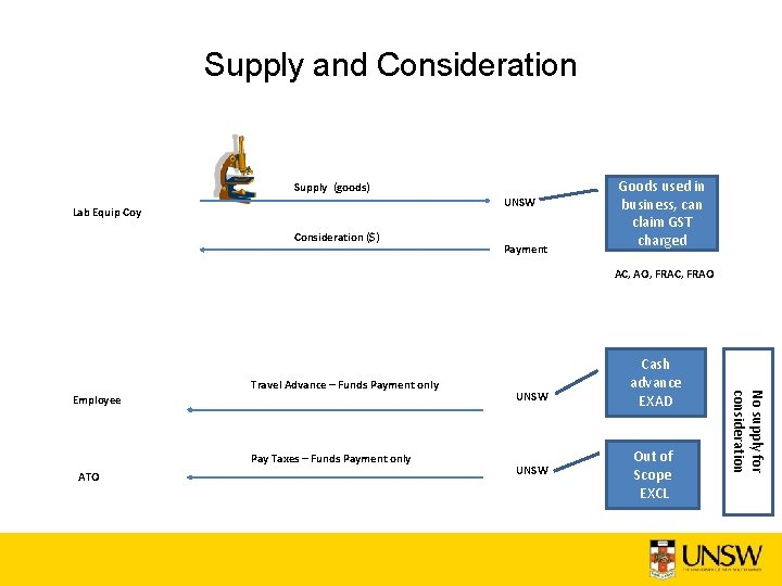 Supply and Consideration Supply (goods) UNSW Lab Equip Coy Consideration ($) Payment Goods used