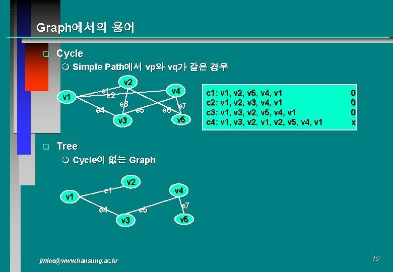 Graph에서의 용어 q Cycle m Simple Path에서 vp와 vq가 같은 경우 v 1 e