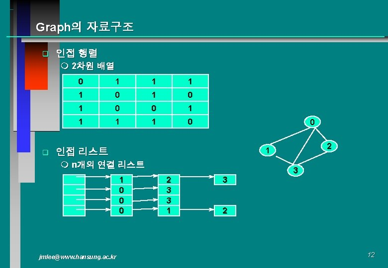 Graph의 자료구조 q 인접 행렬 m 2차원 배열 q 0 1 1 0 1