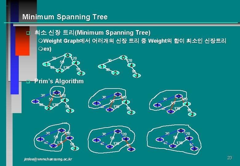 Minimum Spanning Tree q 최소 신장 트리(Minimum Spanning Tree) m. Weight Graph에서 어러개의 신장