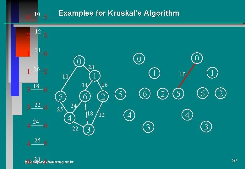 0 10 5 2 12 Examples for Kruskal's Algorithm 3 1 14 6 1