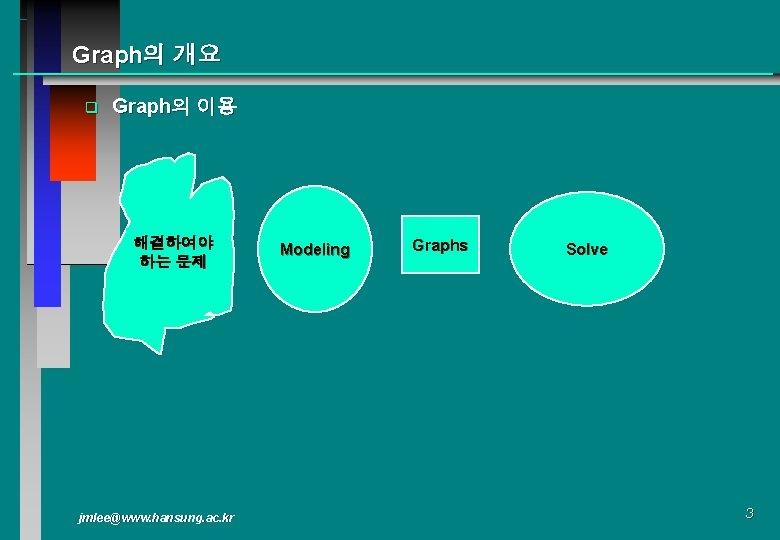 Graph의 개요 q Graph의 이용 해결하여야 하는 문제 jmlee@www. hansung. ac. kr Modeling Graphs
