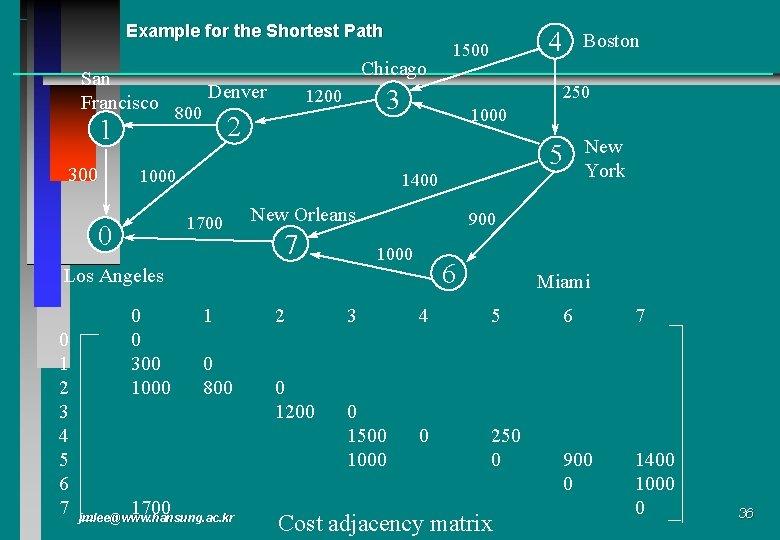 Example for the Shortest Path San Francisco 1 300 Chicago Denver 800 2 1000