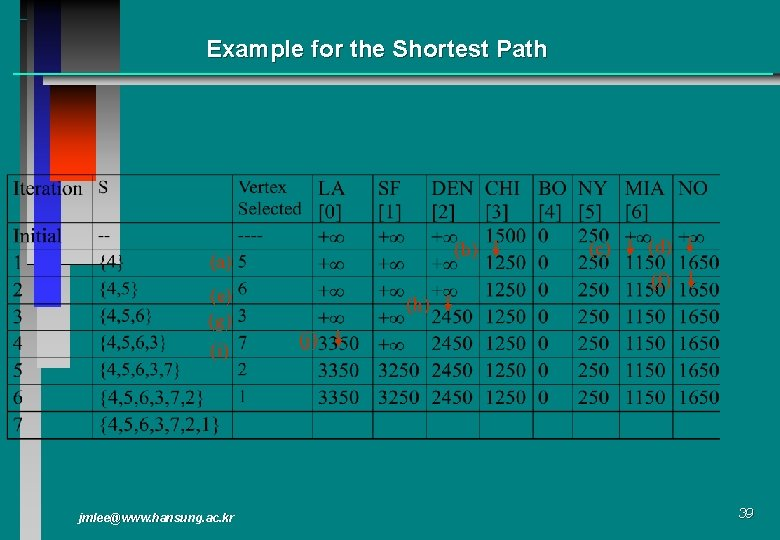 Example for the Shortest Path (b) (a) (e) (g) (i) jmlee@www. hansung. ac. kr